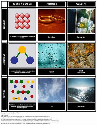 Compound Compounds Mixtures Elements Elementos Compuestos Mezclas
