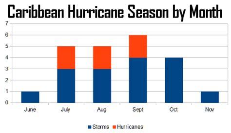 caribbean hurricane season travel tips