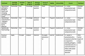 task analysis template free task list templates With instructional design analysis template