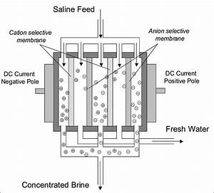 Schematic Diagram Of Electrodialysis  Ed  Desalination Process  20