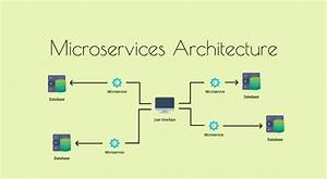 Microservice Architecture  U2014 Is It Right For Your Software Development