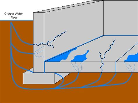 Fixing Your Damp, Wet Basement DIY?   On The Job With