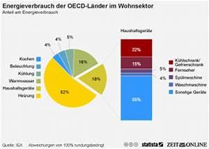 Energieverbrauch Im Haushalt : haushaltsstromverbrauch in deutschland bis 2014 statistik ~ Orissabook.com Haus und Dekorationen