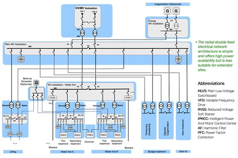 electrical distribution architecture  water treatment