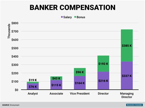 Front Desk Salary Philippines by What Wall Bankers Make Business Insider