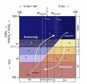 Hydrochemical Facies Evolution Diagram  Hfe