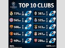Real Madrid are the most successful club in European Cup