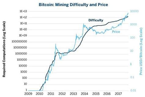 bitcoin difficulty bitcoin difficulty all about cryptocurrency bitcoinwiki