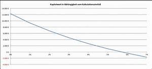 Internen Zinsfuß Berechnen : lohnt sich das noch wie wirtschaftlich sind pv anlagen wie hoch ist die rendite und was gibt ~ Themetempest.com Abrechnung