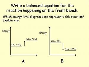 Enthalpy Changes - A Level Chemistry
