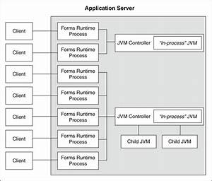 Configuring And Managing Java Virtual Machines