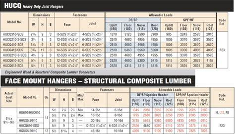 Simpson Strong Tie HUCQ610-SDS 6x10 Heavy Duty Joist ...