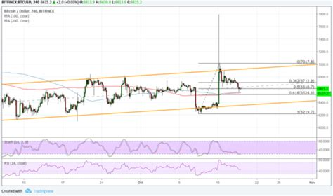 Bitcoin (btc) is recognised as the world's first truly digitalised digital currency (also known as a cryptocurrency). Bitcoin Price Analysis: BTC/USD Buyers Waiting at Channel Bottom? • Live Bitcoin News - Coiner Blog