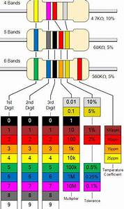 Different Types Of Resistors And Color Coding In