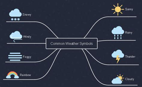 common weather symbols mind map