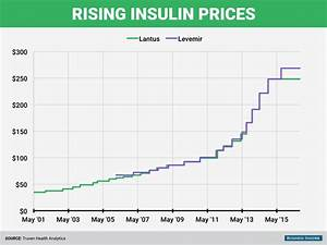 Rising Insulin Prices Are Taking A Toll On Parents Of Kids