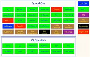 Using Qt 5 6 And Later Under Lgpl