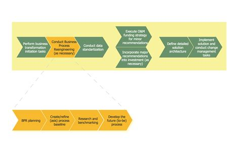 business process reengineering examples
