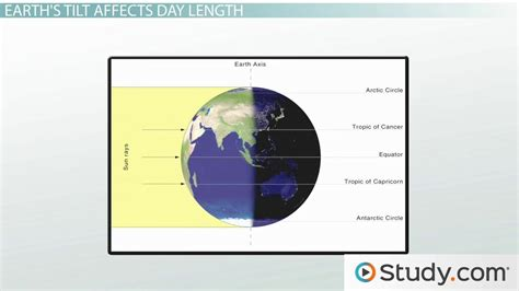 Psychology Career Diagram Of Sphere by Solar Energy Effects On Earth S Temperature