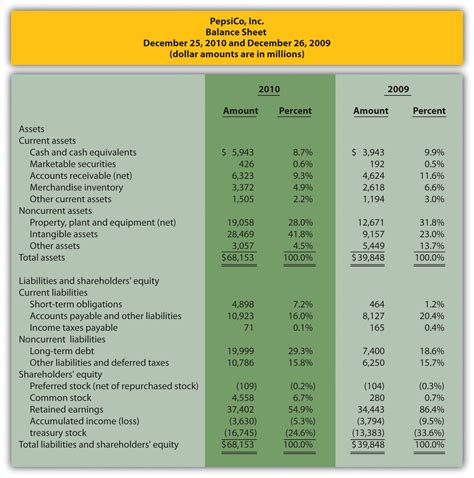 common size analysis  financial statements