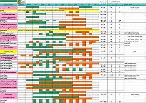 Calendrier Lunaire Potager : nopanic calendrier des semis ~ Melissatoandfro.com Idées de Décoration