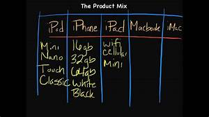 Introduction To Marketing  The Product Mix