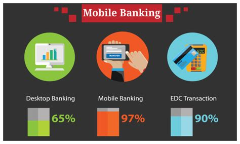 Banking Mobile by What Is Mobile Banking And Top 10 Mobile Banking Apps