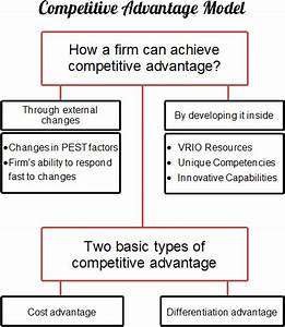 Competitive Advantage - Strategic Management Insight