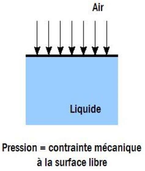 siege air liquide pression dans les fluides interface air liquide