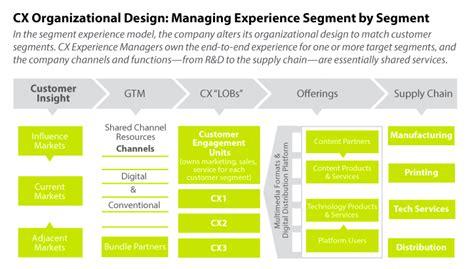 organization design  create  compelling user