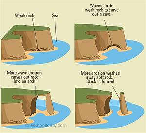 How Erosion Can Shape Landforms