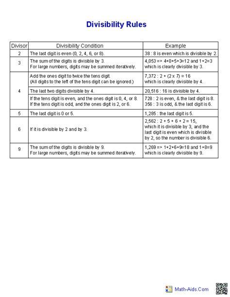 division worksheets printable division worksheets for teachers - Division Rules Worksheets