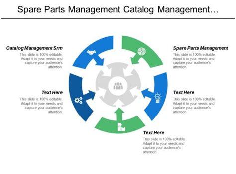 spare parts management catalog management srm employee