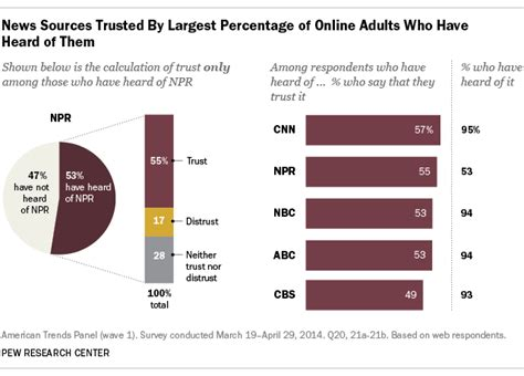 Which news organization is the most trusted? The answer is ...