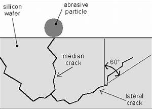 Schematic Diagram Of The Lateral Crack Propagation Mode  The Impact Of