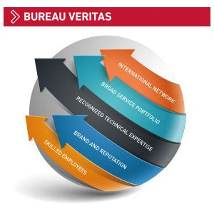 bureau veritas america inspection certification services bureau veritas
