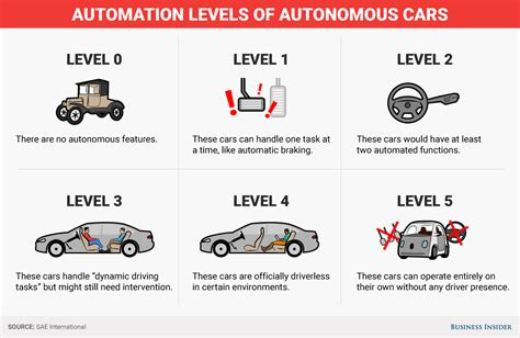 Did you know what are the five levels of autonomous cars?
