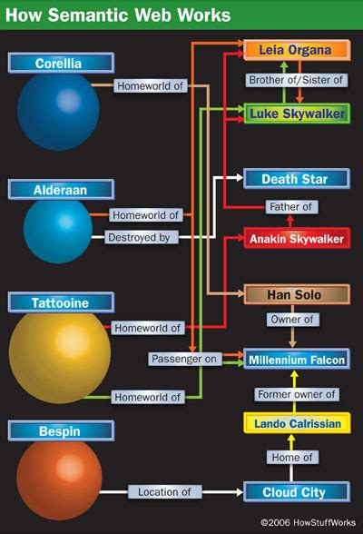 languages and vocabularies rdfs owl and skos how semantic web works howstuffworks