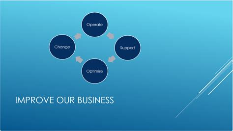 understand  difference  powerpoint templates