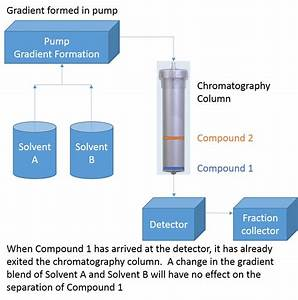 How And When To Insert An Isocratic Hold In Flash Column Chromatography  U2013 The Flash Purification