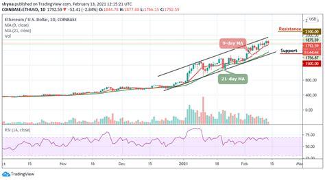 Ethereum Price Prediction: ETH/USD Trades Near $1900 ...