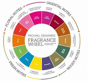 Michael Edwards Fragrance Wheel