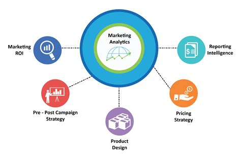 Marketing Analytics Course by How To Learn Marketing Analytics Marketing