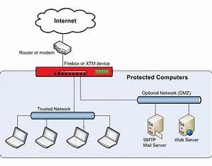 About Firewalls