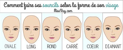 Comment choisir les lunettes de soleil selon la forme de ton visage