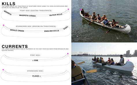 Boat Club Names by Names For Our Big Canoes Boat Club