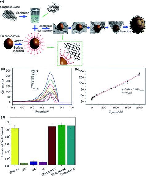 review  graphene based nanocomposites  electrochemical  fluorescent biosensors rsc