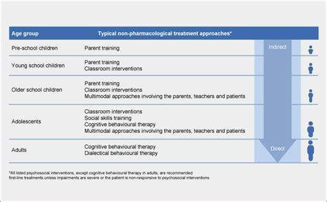 pharmacological therapy adhd institute
