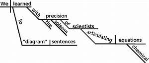 How To Diagram A Sentence