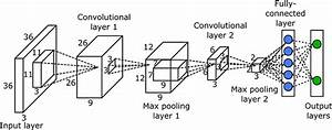Frontiers | Aerial Images and Convolutional Neural Network ...
